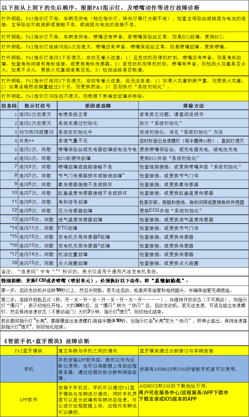 电喷柴油机维修技术_摩托车电喷-浙江福爱电子有限公司